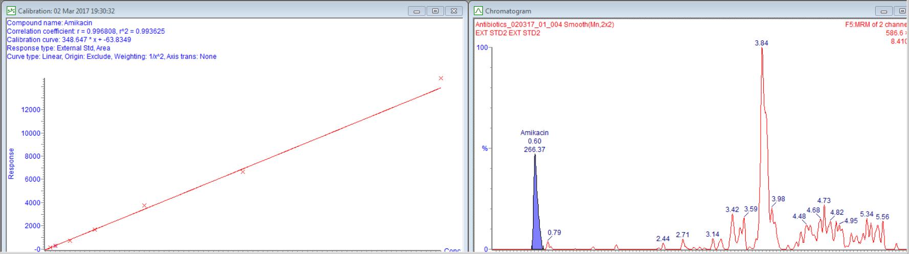 Linearity of AMIKACIN between 1 - 160 ng/mL and chromatogram of AMIKACIN