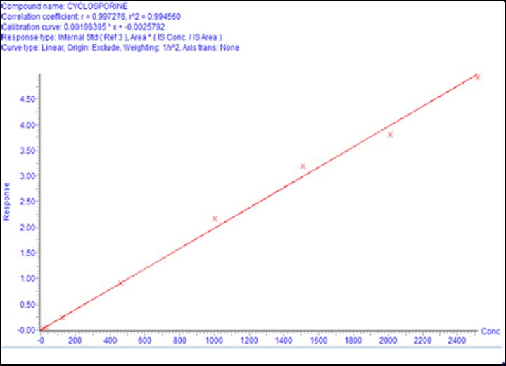 Linearity of Cyclosporine between 15 - 2000 ng/mL