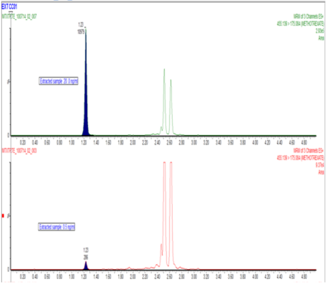 Chromatograms of extracted METHOTREXATE samples 20 & 0.5 ng/mL