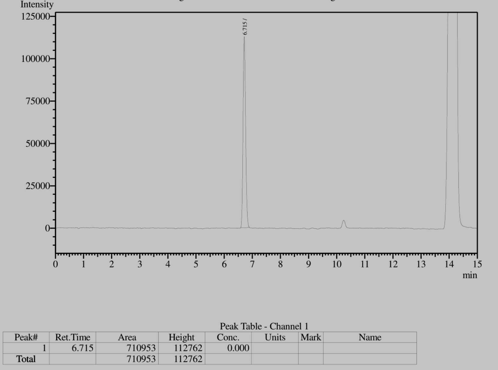 GC GRAPH OF TESTED SAMPLE