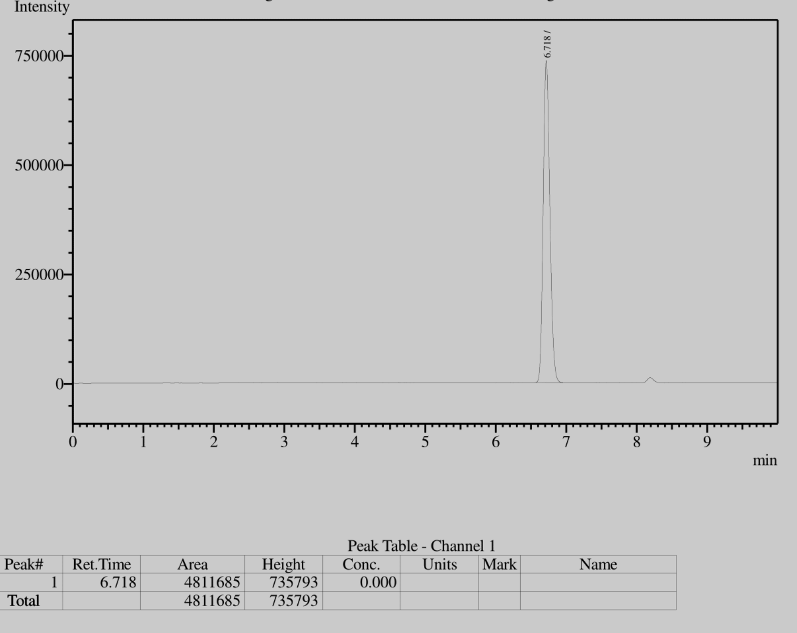 GC GRAPH OF ACETYLENE