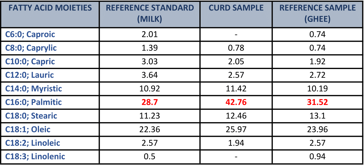 FATTY ACID PROFILE OF MILK, CURD SAMPLE AND GHEE (g/100g)